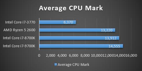 AMD Ryzen 5 3600 Benchmark- Average CPU Mark