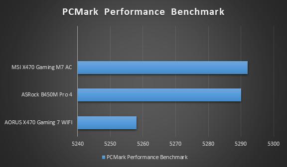 ASRock B450 Pro 4 - PCMark Performance Benchmark